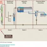 Wellhead Screen-Filter – Sand Management Options (B-FSM-100)