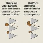 Wellhead Screen-Filter – Fluid Flow Patterns and Particle Travel (B-FSM-103)