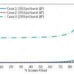 Wellhead Screen-Filter – Performance Curve and Design Factors (B-FSM-106)
