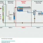 Separator Jetting – Sand Management Options (B-FSM-112)