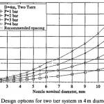 Separator Jetting – Design Procedure Parts 3-4 for Spray Jetting (B-FSM-119)