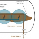 Separator Jetting – Cyclonic Design – General Layout & Operation (B-FSM-122)