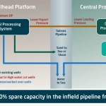 Partial Processing – PP Methodology Benefits System Hydraulics and Fluid Processing (B-CSS-003)