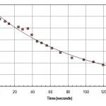 Separator Jetting – Discharge Slurry Profiles (post B-FSM-128)