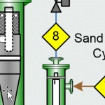 Sand Cleaning – Integration with Solids Handling and Disposal (B-FSM-150)